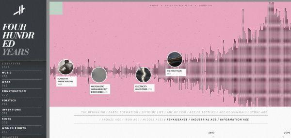Vignette de l'actualité Timeline based on wikipedia