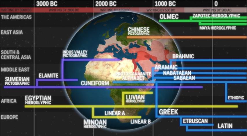 Vignette de l'actualité Animated map shows how the world's first written languages spread