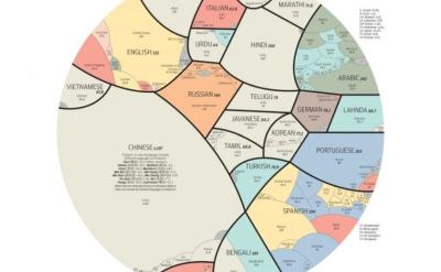 Vignette de l'actualité Comment sont réparties les langues dans le monde ?